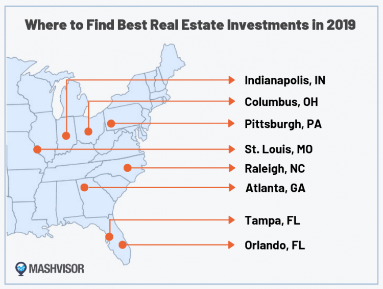 best markets for real estate investing 2019