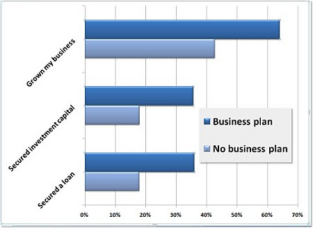 the power of a business plan stat
