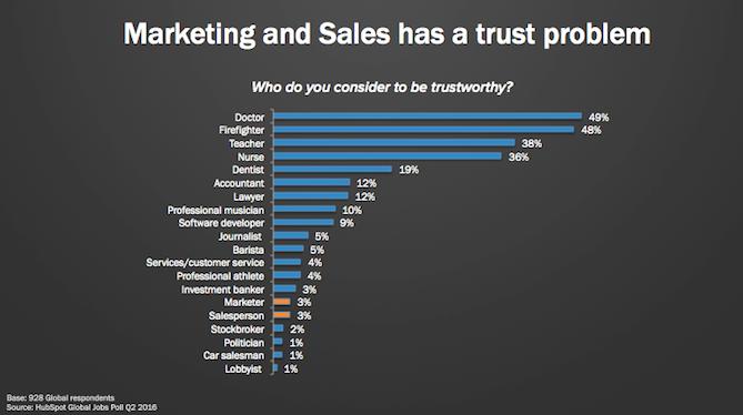 sales has a trust problem.